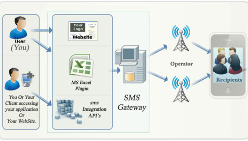 Photo of Role of SMS Service providers