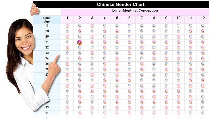 Photo of Is Chinese gender chart accurate?
